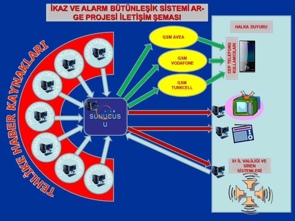 (Şema Konacak.) SUNUCUS U İKAZ VE ALARM BÜTÜNLEŞİK SİSTEMİ AR- GE PROJESİ İLETİŞİM ŞEMASI GSM TURKCELL GSM VODAFONE GSM AVEA 81 İL VALİLİĞİ VE SİREN S