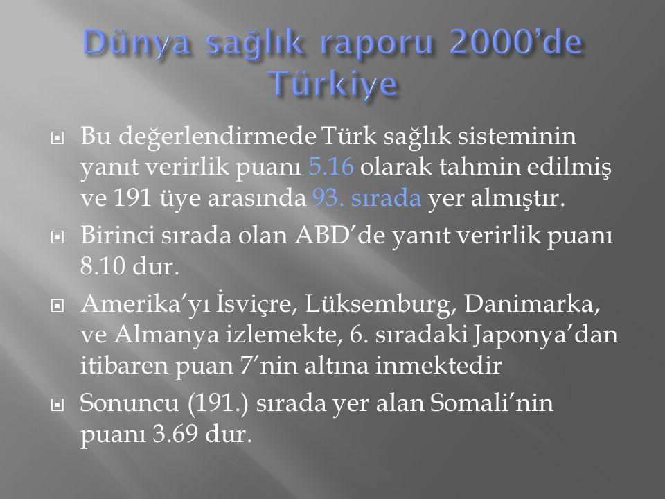  Bu değerlendirmede Türk sağlık sisteminin yanıt verirlik puanı 5.16 olarak tahmin edilmiş ve 191 üye arasında 93.