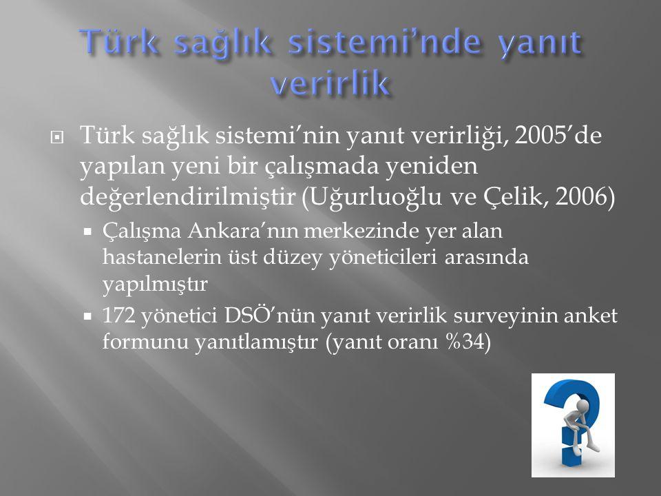  Türk sağlık sistemi'nin yanıt verirliği, 2005'de yapılan yeni bir çalışmada yeniden değerlendirilmiştir (Uğurluoğlu ve Çelik, 2006)  Çalışma Ankara'nın merkezinde yer alan hastanelerin üst düzey yöneticileri arasında yapılmıştır  172 yönetici DSÖ'nün yanıt verirlik surveyinin anket formunu yanıtlamıştır (yanıt oranı %34)