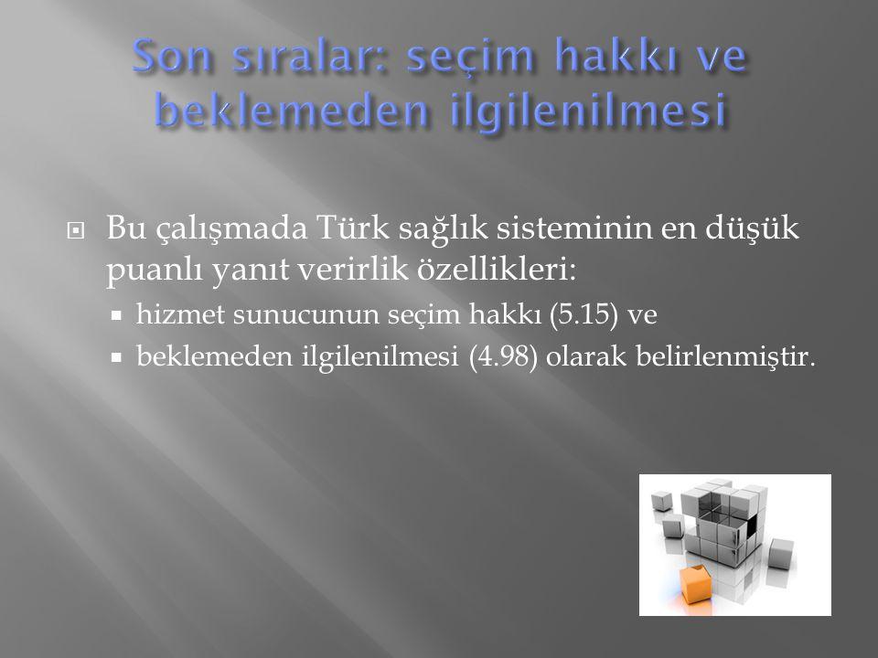  Bu çalışmada Türk sağlık sisteminin en düşük puanlı yanıt verirlik özellikleri:  hizmet sunucunun seçim hakkı (5.15) ve  beklemeden ilgilenilmesi (4.98) olarak belirlenmiştir.