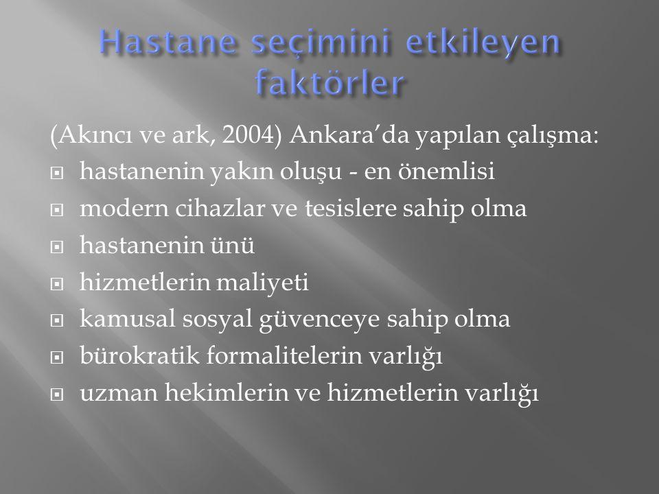 (Akıncı ve ark, 2004) Ankara'da yapılan çalışma:  hastanenin yakın oluşu - en önemlisi  modern cihazlar ve tesislere sahip olma  hastanenin ünü  hizmetlerin maliyeti  kamusal sosyal güvenceye sahip olma  bürokratik formalitelerin varlığı  uzman hekimlerin ve hizmetlerin varlığı