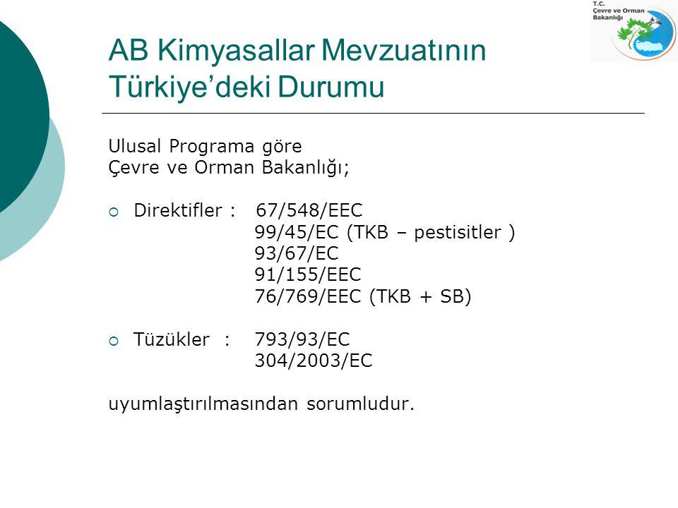 AB Kimyasallar Mevzuatının Türkiye'deki Durumu Ulusal Programa göre Çevre ve Orman Bakanlığı;  Direktifler : 67/548/EEC 99/45/EC (TKB – pestisitler )