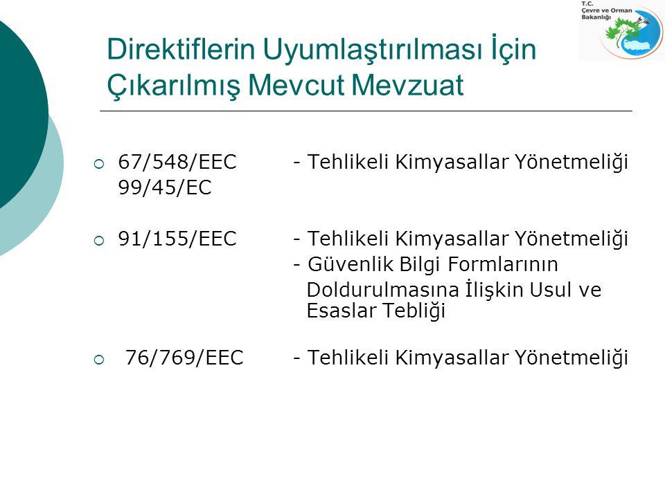 Direktiflerin Uyumlaştırılması İçin Çıkarılmış Mevcut Mevzuat  67/548/EEC - Tehlikeli Kimyasallar Yönetmeliği 99/45/EC  91/155/EEC - Tehlikeli Kimya