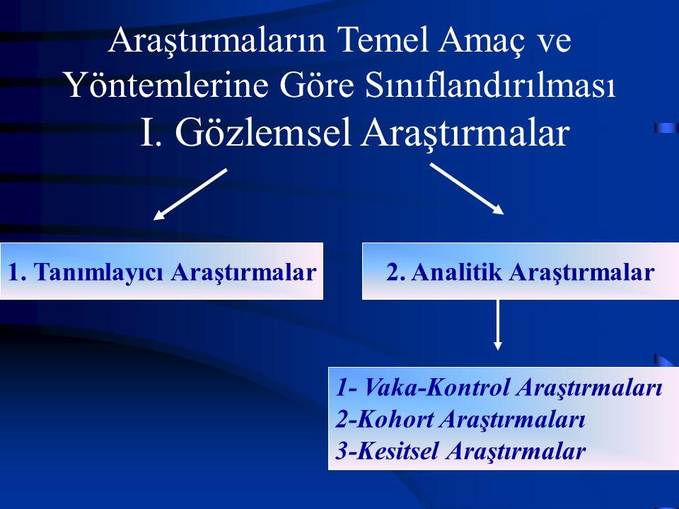 Araştırmaların Temel Amaç ve Yöntemlerine Göre Sınıflandırılması I. Gözlemsel Araştırmalar 1. Tanımlayıcı Araştırmalar2. Analitik Araştırmalar 1- Vaka