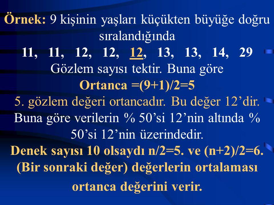 Örnek: 9 kişinin yaşları küçükten büyüğe doğru sıralandığında 11, 11, 12, 12, 12, 13, 13, 14, 29 Gözlem sayısı tektir. Buna göre Ortanca =(9+1)/2=5 5.