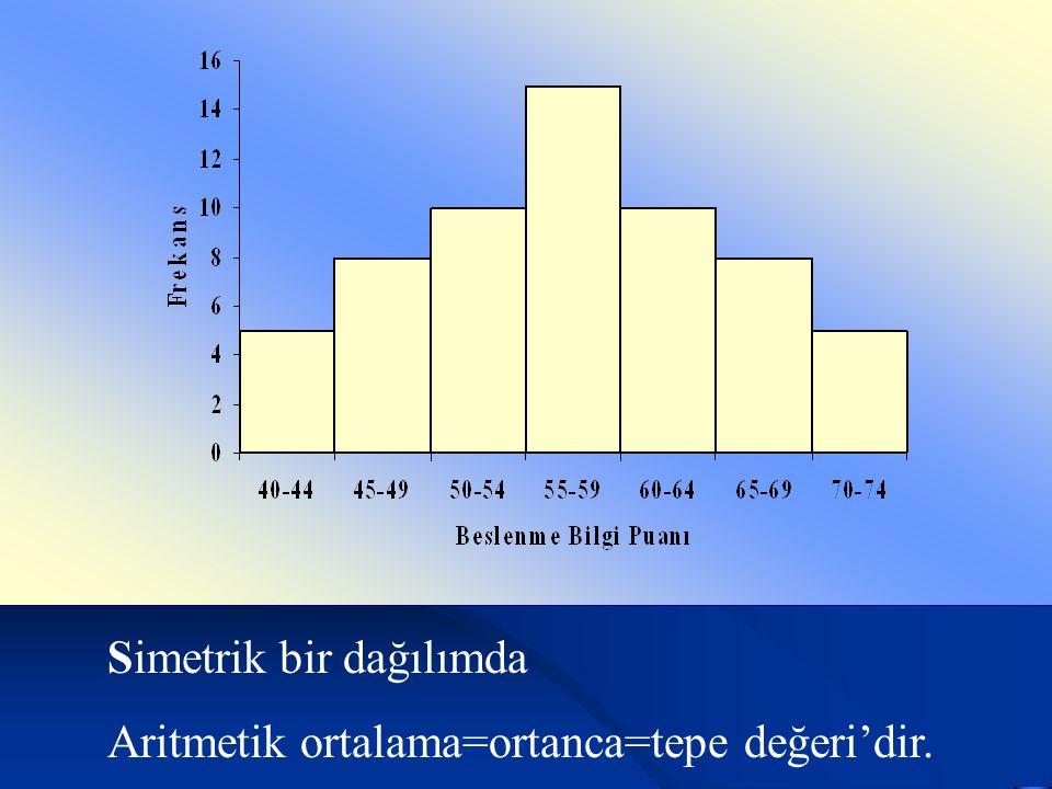 Simetrik bir dağılımda Aritmetik ortalama=ortanca=tepe değeri'dir.
