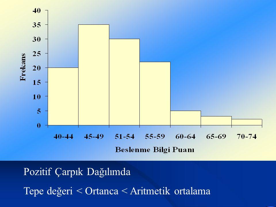 Pozitif Çarpık Dağılımda Tepe değeri < Ortanca < Aritmetik ortalama