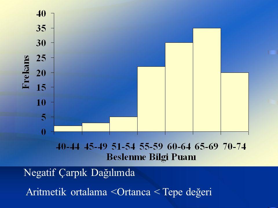 Negatif Çarpık Dağılımda Aritmetik ortalama <Ortanca < Tepe değeri
