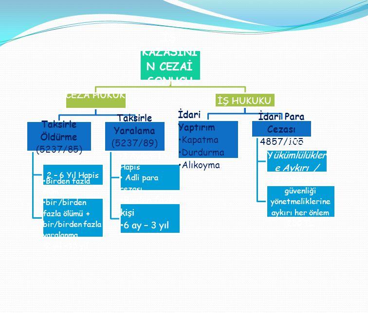 İŞ KAZASINI N CEZAİ SONUCU CEZA HUKUK Taksirle Öldürme (5237/85) 2 – 6 Yıl Hapis •Birden fazla ölüm •bir /birden fazla ölümü + bir/birden fazla yarala