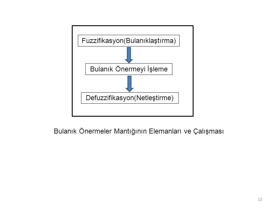 15 Fuzzifikasyon(Bulanıklaştırma) Bulanık Önermeyi İşleme Defuzzifikasyon(Netleştirme) Bulanık Önermeler Mantığının Elemanları ve Çalışması
