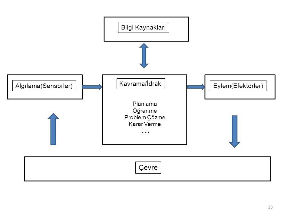 18 Bilgi Kaynakları Algılama(Sensörler) Kavrama/İdrak Planlama Öğrenme Problem Çözme Karar Verme...... Eylem(Efektörler) Çevre