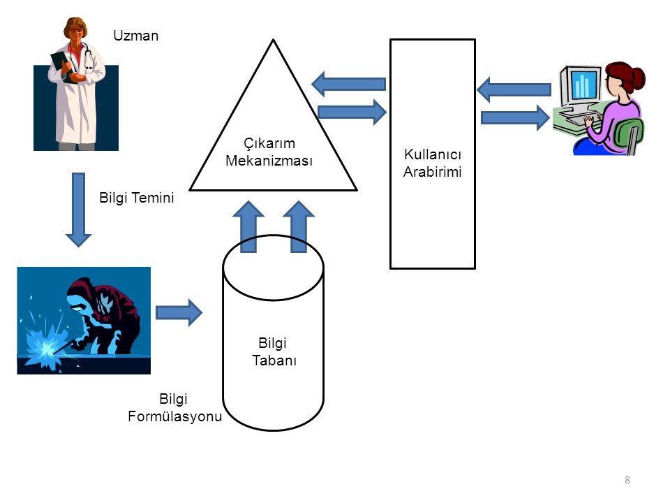 II) Genetik Algoritmalar 9 Karmaşık optimizasyon problemlerinin çözülmesinde kullanılan bir teknolojidir.