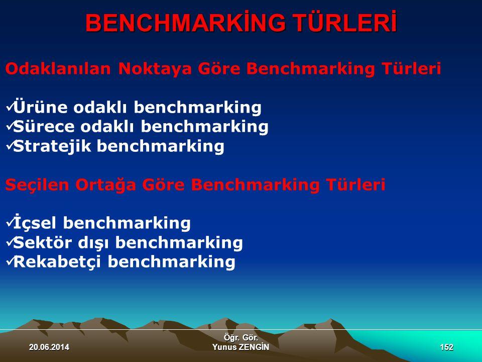 BENCHMARKİNG TÜRLERİ 20.06.2014 Öğr. Gör. Yunus ZENGİN152 Odaklanılan Noktaya Göre Benchmarking Türleri  Ürüne odaklı benchmarking  Sürece odaklı be