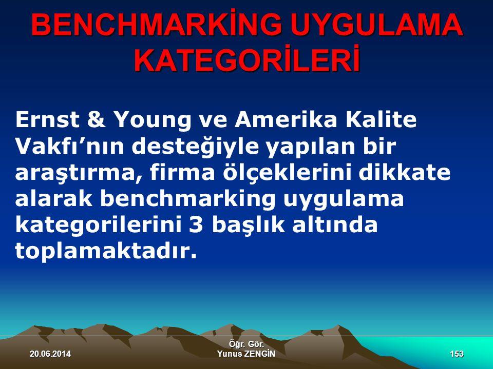 BENCHMARKİNG UYGULAMA KATEGORİLERİ 20.06.2014 Öğr. Gör. Yunus ZENGİN153 Ernst & Young ve Amerika Kalite Vakfı'nın desteğiyle yapılan bir araştırma, fi