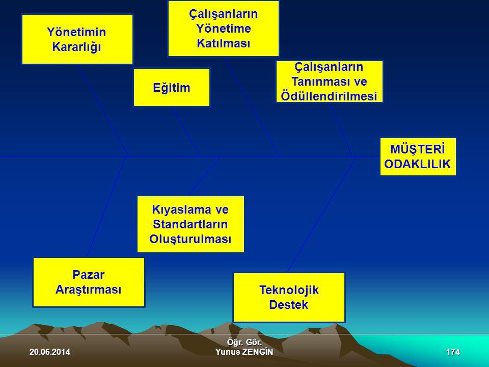 20.06.2014 Öğr. Gör. Yunus ZENGİN174 Yönetimin Kararlığı Pazar Araştırması Eğitim Kıyaslama ve Standartların Oluşturulması Çalışanların Yönetime Katıl