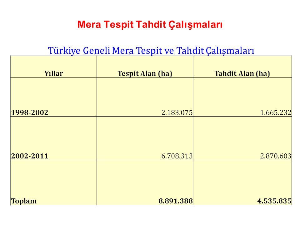 Mera Tespit Tahdit Çalışmaları Türkiye Geneli Mera Tespit ve Tahdit Çalışmaları YıllarTespit Alan (ha)Tahdit Alan (ha) 1998-20022.183.0751.665.232 200