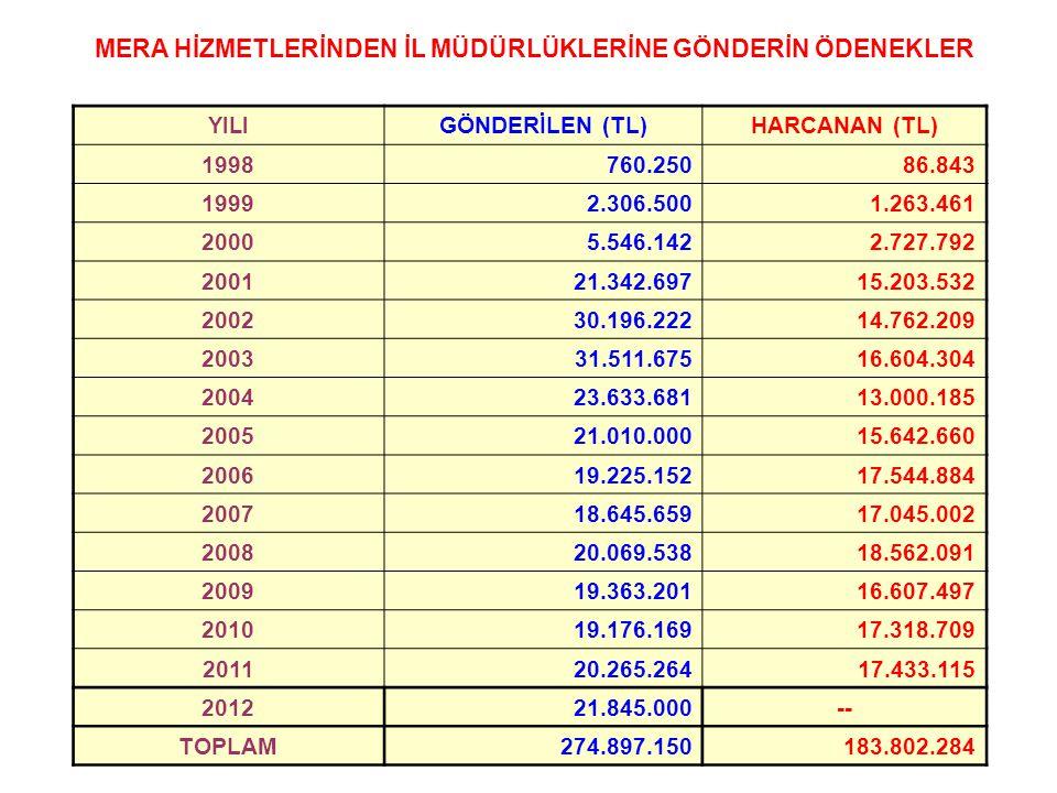 MERA HİZMETLERİNDEN İL MÜDÜRLÜKLERİNE GÖNDERİN ÖDENEKLER YILI GÖNDERİLEN (TL)HARCANAN (TL) 1998760.25086.843 19992.306.5001.263.461 20005.546.1422.727