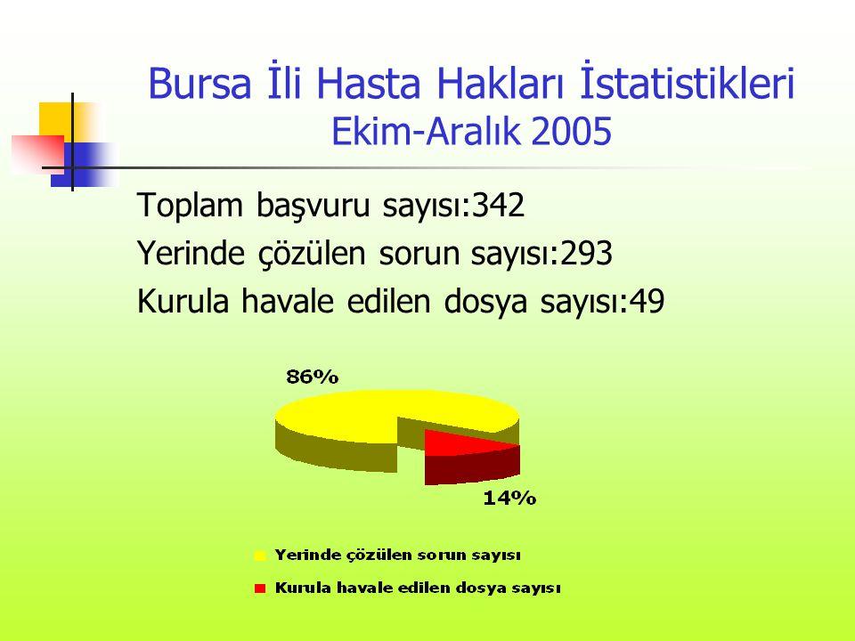 Bursa İli Hasta Hakları İstatistikleri Ekim-Aralık 2005 Toplam başvuru sayısı:342 Yerinde çözülen sorun sayısı:293 Kurula havale edilen dosya sayısı:4