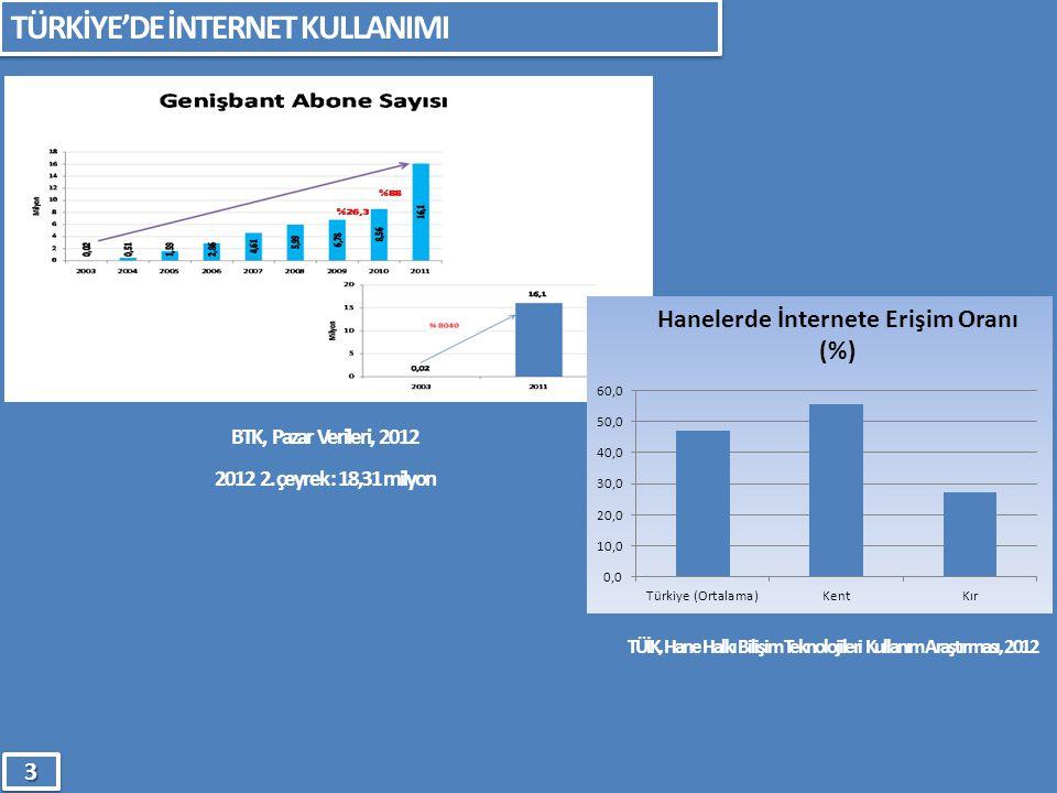TÜRKİYE'DE İNTERNET KULLANIMI 33 BTK, Pazar Verileri, 2012 2012 2. çeyrek : 18,31 milyon TÜİK, Hane Halkı Bilişim Teknolojileri Kullanım Araştırması,
