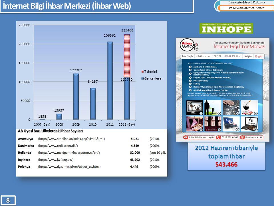 İnternet Bilgi İhbar Merkezi (İhbar Web) 2012 Haziran itibariyle toplam ihbar 543.466 543.466 İnternetin Güvenli Kullanımı ve Güvenli İnternet Hizmeti