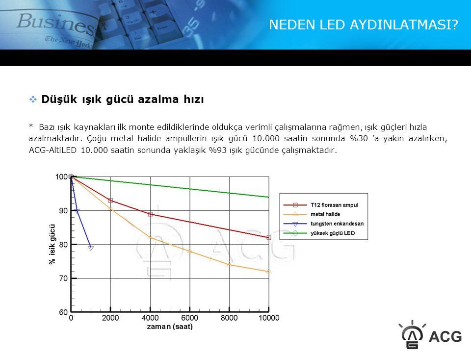 NEDEN LED AYDINLATMASI?  Düşük ışık gücü azalma hızı * Bazı ışık kaynakları ilk monte edildiklerinde oldukça verimli çalışmalarına rağmen, ışık güçle