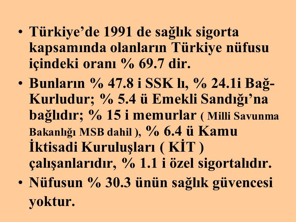 •Türkiye'de 1991 de sağlık sigorta kapsamında olanların Türkiye nüfusu içindeki oranı % 69.7 dir. •Bunların % 47.8 i SSK lı, % 24.1i Bağ- Kurludur; %