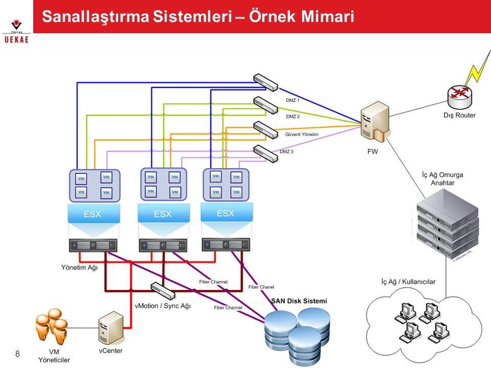 Sanallaştırma Sistemleri – Örnek Mimari 8