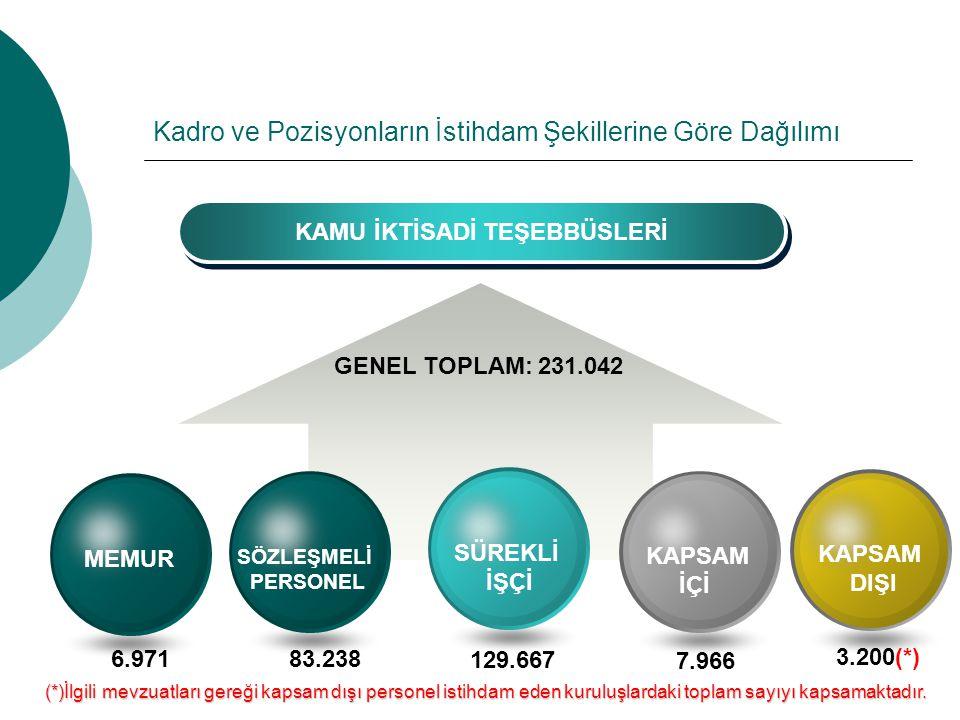 Kadro ve Pozisyonların İstihdam Şekillerine Göre Dağılımı KAMU İKTİSADİ TEŞEBBÜSLERİ GENEL TOPLAM: 231.042 KAPSAM İÇİ SÜREKLİ İŞÇİ SÖZLEŞMELİ PERSONEL MEMUR 6.97183.238 129.667 7.966 (*)İlgili mevzuatları gereği kapsam dışı personel istihdam eden kuruluşlardaki toplam sayıyı kapsamaktadır.