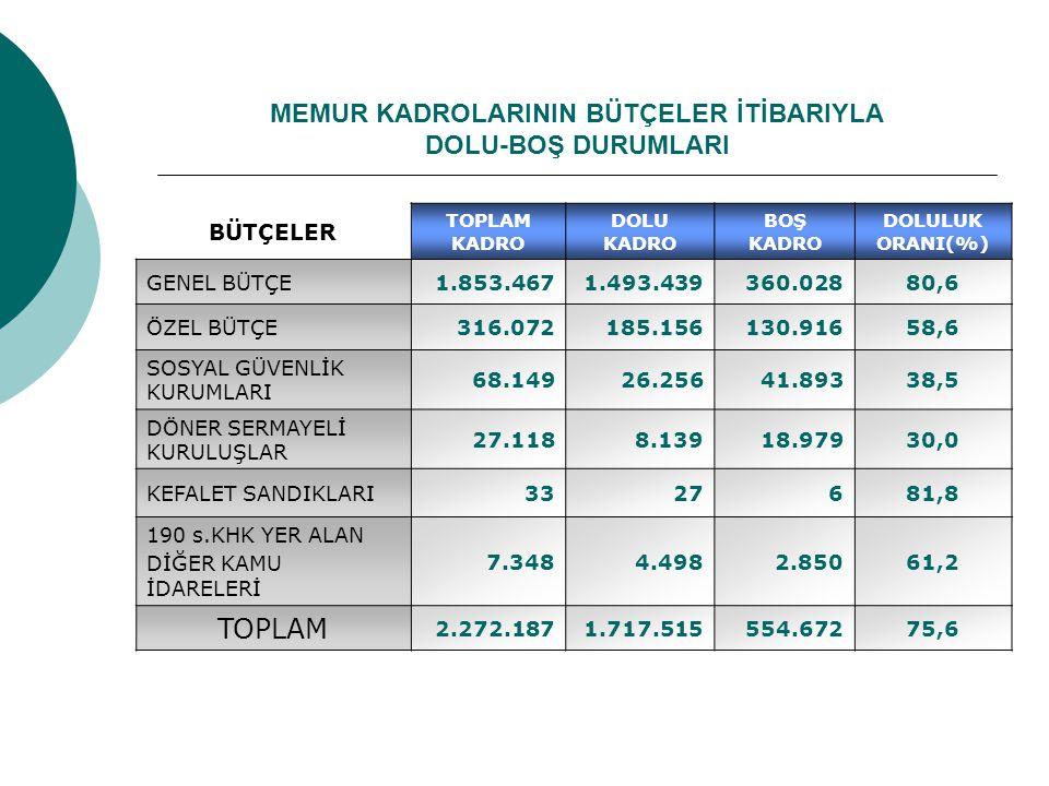 MEMUR KADROLARININ BÜTÇELER İTİBARIYLA DOLU-BOŞ DURUMLARI BÜTÇELER TOPLAM KADRO DOLU KADRO BOŞ KADRO DOLULUK ORANI(%) GENEL BÜTÇE1.853.4671.493.439360