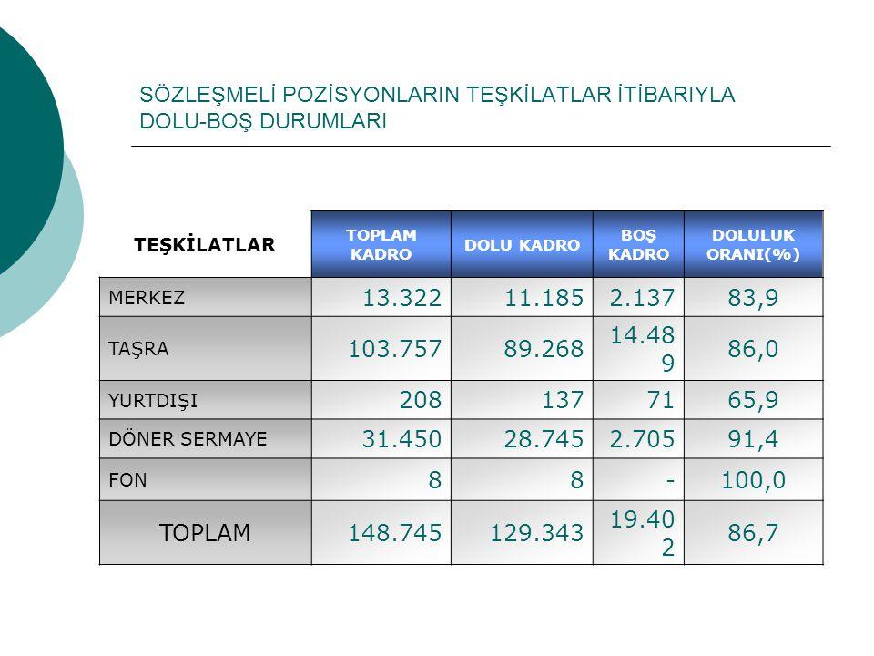 SÖZLEŞMELİ POZİSYONLARIN TEŞKİLATLAR İTİBARIYLA DOLU-BOŞ DURUMLARI TEŞKİLATLAR TOPLAM KADRO DOLU KADRO BOŞ KADRO DOLULUK ORANI(%) MERKEZ 13.32211.1852