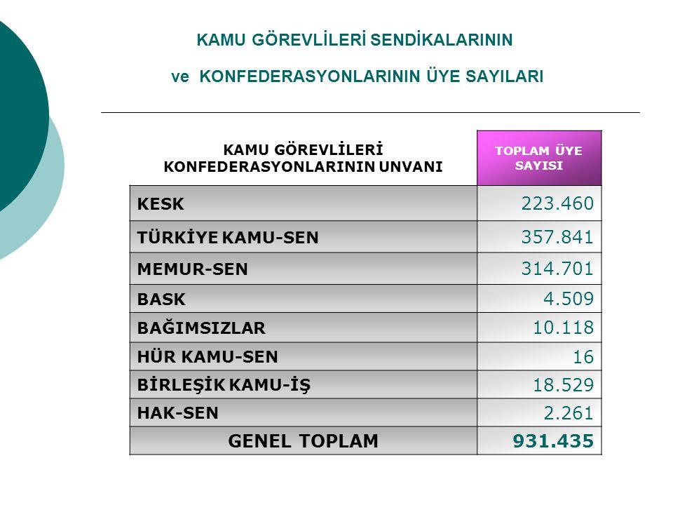 KAMU GÖREVLİLERİ SENDİKALARININ ve KONFEDERASYONLARININ ÜYE SAYILARI KAMU GÖREVLİLERİ KONFEDERASYONLARININ UNVANI TOPLAM ÜYE SAYISI KESK 223.460 TÜRKİ