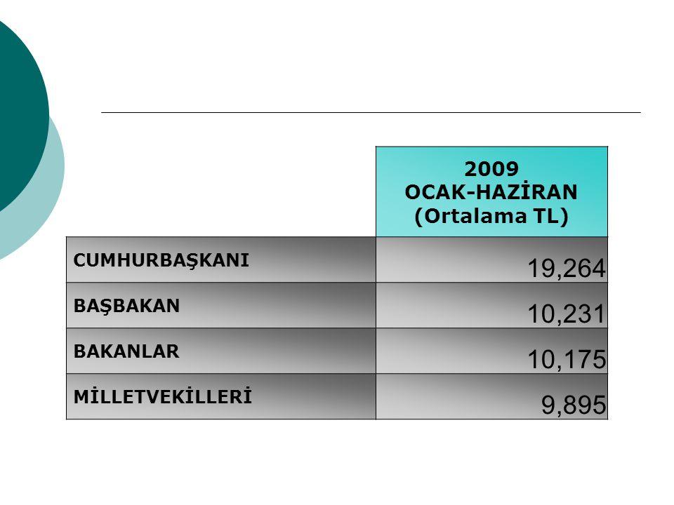2009 OCAK-HAZİRAN (Ortalama TL) CUMHURBAŞKANI 19,264 BAŞBAKAN 10,231 BAKANLAR 10,175 MİLLETVEKİLLERİ 9,895
