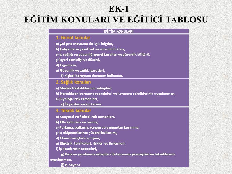 EK-1 EĞİTİM KONULARI VE EĞİTİCİ TABLOSU EĞİTİM KONULARI 1. Genel konular a) Çalışma mevzuatı ile ilgili bilgiler, b) Çalışanların yasal hak ve sorumlu