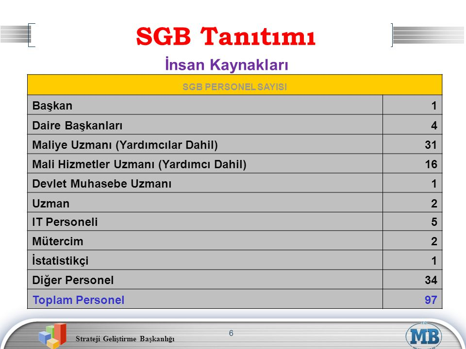 Strateji Geliştirme Başkanlığı 6 SGB PERSONEL SAYISI Başkan1 Daire Başkanları4 Maliye Uzmanı (Yardımcılar Dahil)31 Mali Hizmetler Uzmanı (Yardımcı Dah