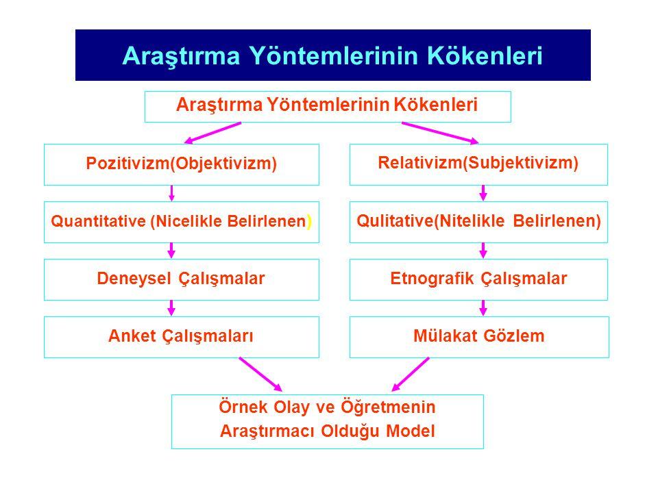 Araştırma Yöntemlerinin Kökenleri Pozitivizm(Objektivizm) Quantitative (Nicelikle Belirlenen ) Relativizm(Subjektivizm) Qulitative(Nitelikle Belirlene