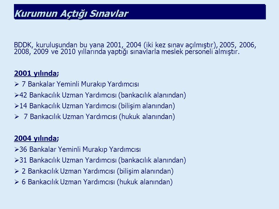 BDDK, kuruluşundan bu yana 2001, 2004 (iki kez sınav açılmıştır), 2005, 2006, 2008, 2009 ve 2010 yıllarında yaptığı sınavlarla meslek personeli almışt