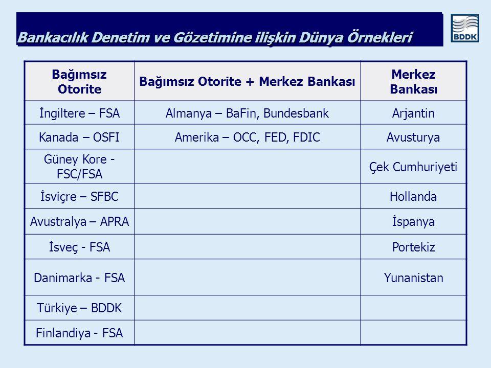Bankacılık Denetim ve Gözetimine ilişkin Dünya Örnekleri Bağımsız Otorite Bağımsız Otorite + Merkez Bankası Merkez Bankası İngiltere – FSAAlmanya – Ba