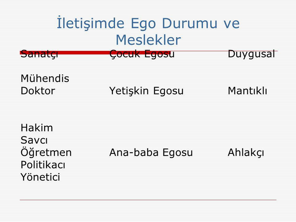 İletişimde Ego Durumu ve Meslekler SanatçıÇocuk EgosuDuygusal Mühendis DoktorYetişkin EgosuMantıklı Hakim Savcı ÖğretmenAna-baba EgosuAhlakçı Politika
