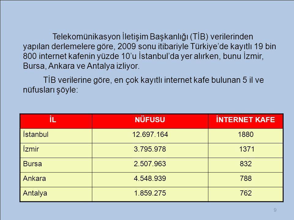 9 İL NÜFUSUİNTERNET KAFE İstanbul 12.697.1641880 İzmir3.795.978 1371 Bursa2.507.963832 Ankara 4.548.939 788 Antalya1.859.275762 Telekomünikasyon İleti