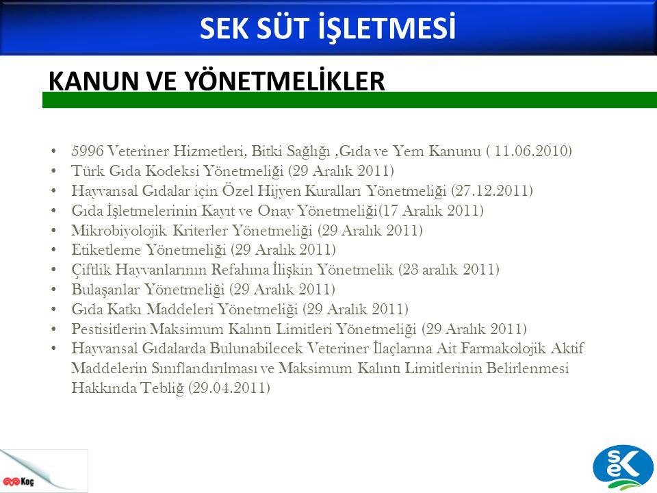 KANUN VE YÖNETMELİKLER SEK SÜT İŞLETMESİ • 5996 Veteriner Hizmetleri, Bitki Sa ğ lı ğ ı,Gıda ve Yem Kanunu ( 11.06.2010) • Türk Gıda Kodeksi Yönetmeli