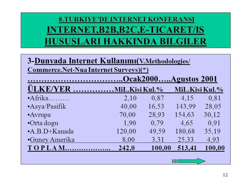 12 8.TURKIYE'DE INTERNET KONFERANSI INTERNET,B2B,B2C,E-TICARET/IS HUSUSLARI HAKKINDA BILGILER 3-Dunyada Internet Kullanımı( V.Methodologies/ Commerce.