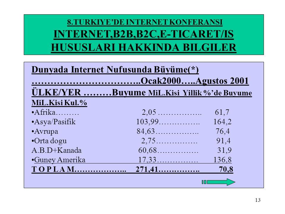 13 8.TURKIYE'DE INTERNET KONFERANSI INTERNET,B2B,B2C,E-TICARET/IS HUSUSLARI HAKKINDA BILGILER Dunyada Internet Nufusunda Büyüme(*) ……………………………..Ocak20