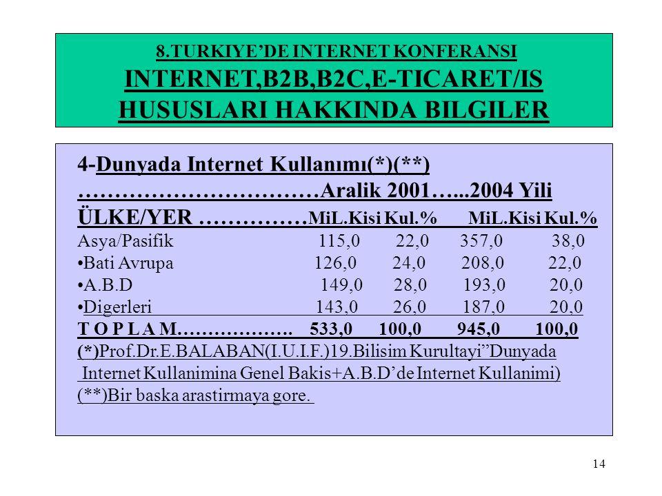 14 8.TURKIYE'DE INTERNET KONFERANSI INTERNET,B2B,B2C,E-TICARET/IS HUSUSLARI HAKKINDA BILGILER 4-Dunyada Internet Kullanımı(*)(**) ……………………………Aralik 20