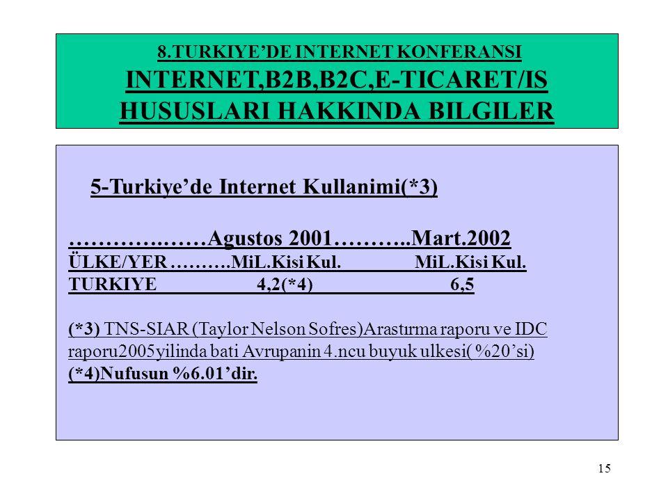 15 8.TURKIYE'DE INTERNET KONFERANSI INTERNET,B2B,B2C,E-TICARET/IS HUSUSLARI HAKKINDA BILGILER 5-Turkiye'de Internet Kullanimi(*3) ………….……Agustos 2001…