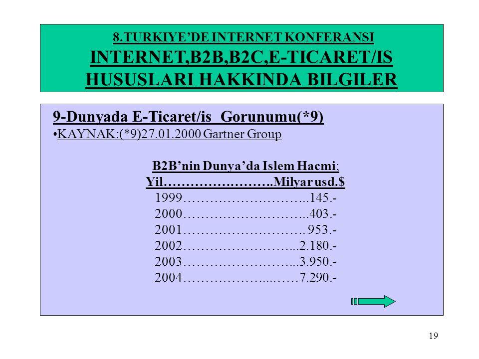 19 8.TURKIYE'DE INTERNET KONFERANSI INTERNET,B2B,B2C,E-TICARET/IS HUSUSLARI HAKKINDA BILGILER 9-Dunyada E-Ticaret/is Gorunumu(*9) •KAYNAK:(*9)27.01.20