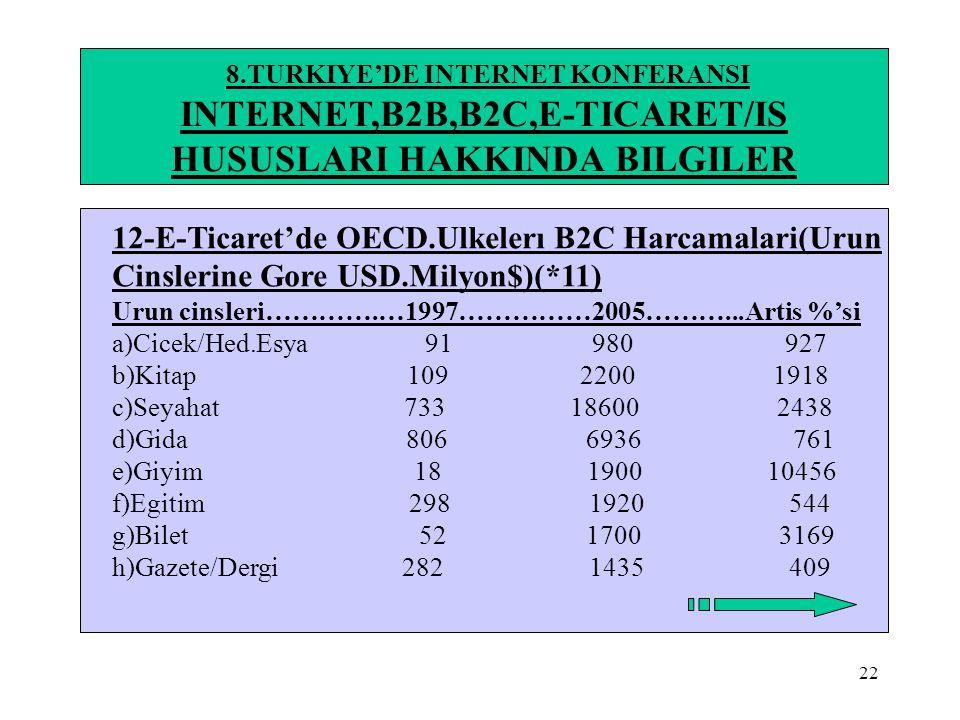 22 8.TURKIYE'DE INTERNET KONFERANSI INTERNET,B2B,B2C,E-TICARET/IS HUSUSLARI HAKKINDA BILGILER 12-E-Ticaret'de OECD.Ulkelerı B2C Harcamalari(Urun Cinsl