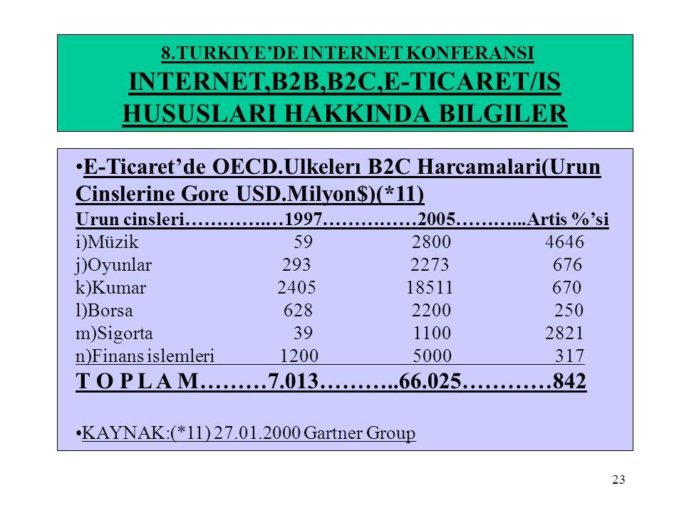 23 8.TURKIYE'DE INTERNET KONFERANSI INTERNET,B2B,B2C,E-TICARET/IS HUSUSLARI HAKKINDA BILGILER •E-Ticaret'de OECD.Ulkelerı B2C Harcamalari(Urun Cinsler