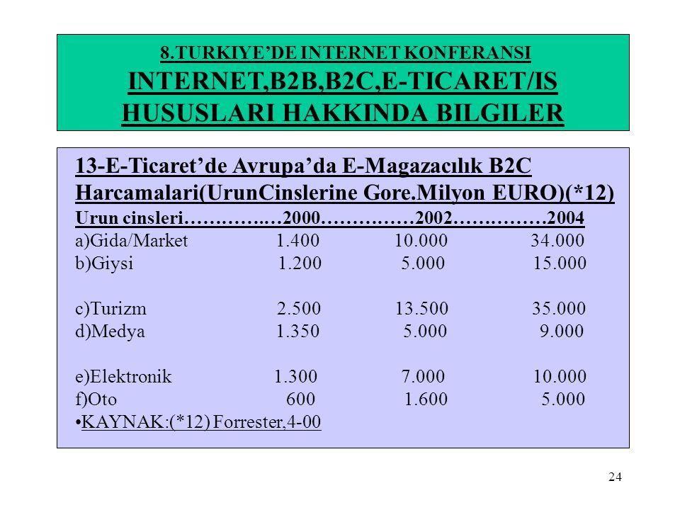 24 8.TURKIYE'DE INTERNET KONFERANSI INTERNET,B2B,B2C,E-TICARET/IS HUSUSLARI HAKKINDA BILGILER 13-E-Ticaret'de Avrupa'da E-Magazacılık B2C Harcamalari(