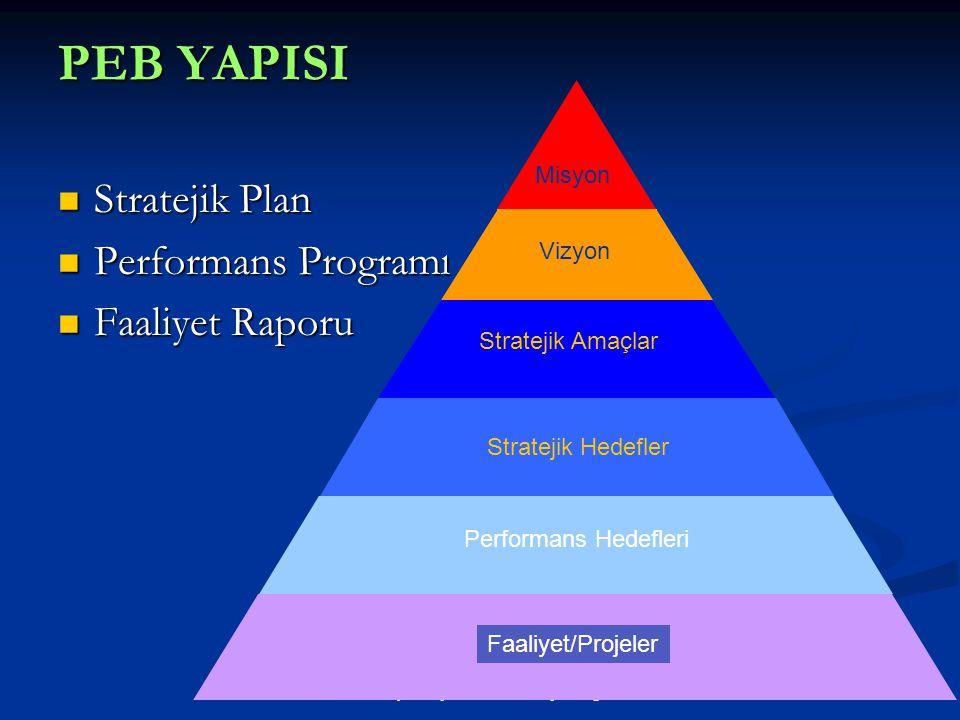Strateji Geliştirme Daire Başkanlığı PEB YAPISI  Stratejik Plan  Performans Programı  Faaliyet Raporu Misyon Vizyon Stratejik Amaçlar Stratejik Hed