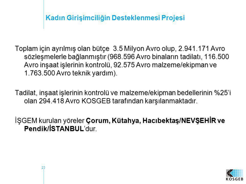 23 Kadın Girişimciliğin Desteklenmesi Projesi Toplam için ayrılmış olan bütçe 3.5 Milyon Avro olup, 2.941.171 Avro sözleşmelerle bağlanmıştır (968.596